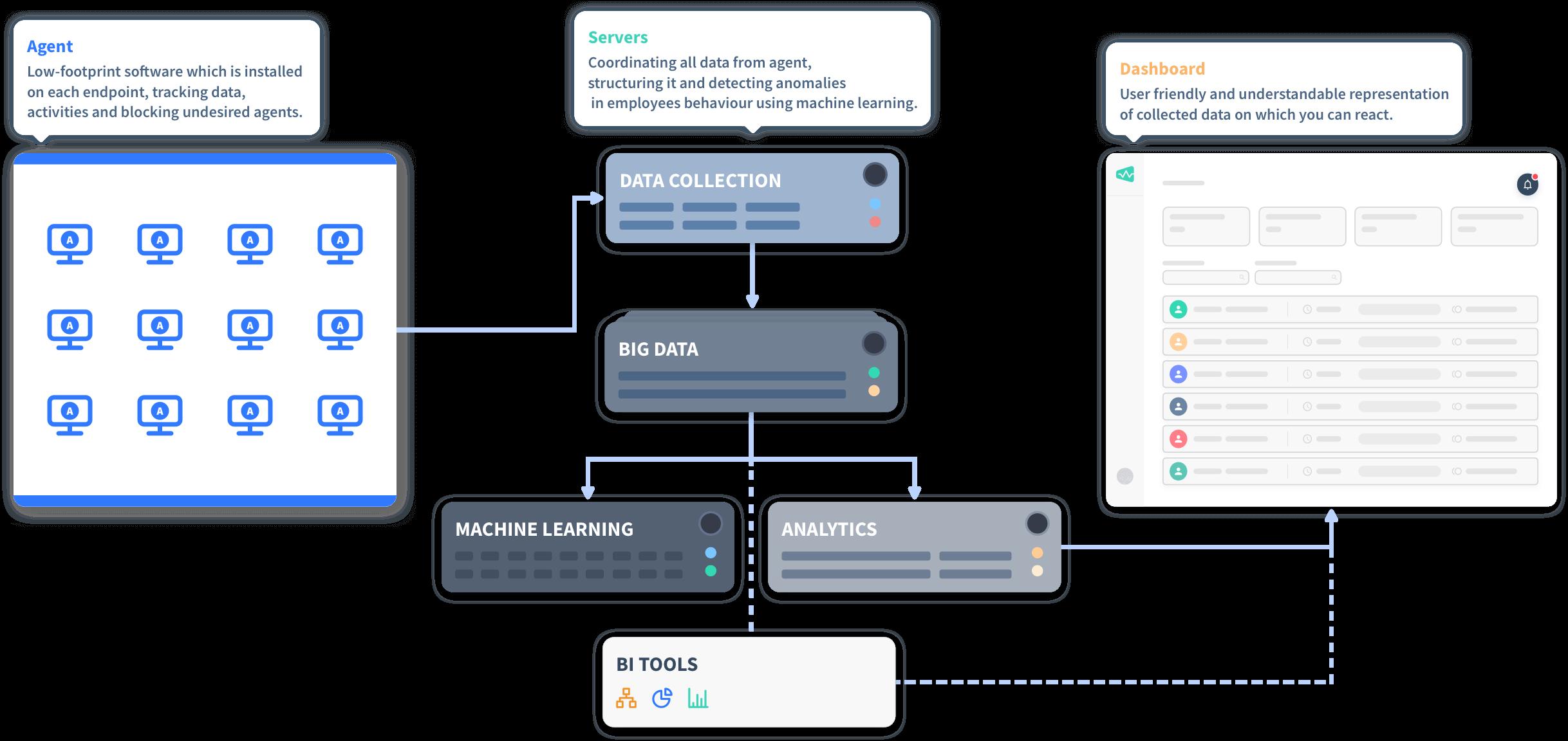 Employee monitoring software screenshot