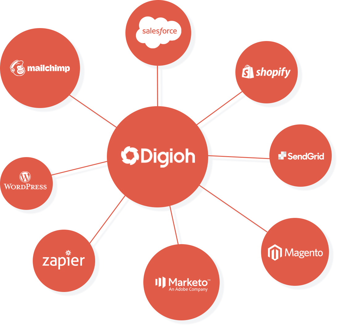 Digioh forms integrate with Magento and more