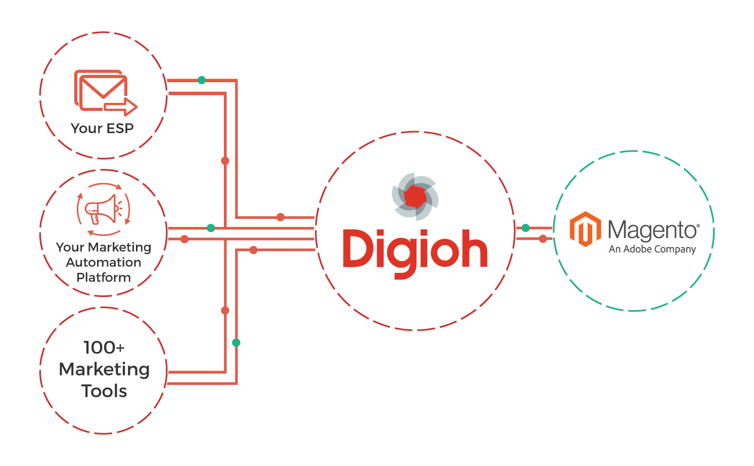 Digioh forms integrate with Magento and your stack