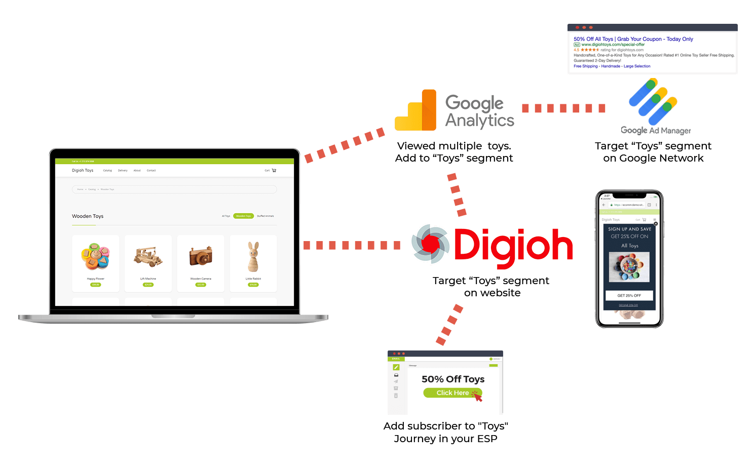 Behavioral Targeting with Digioh