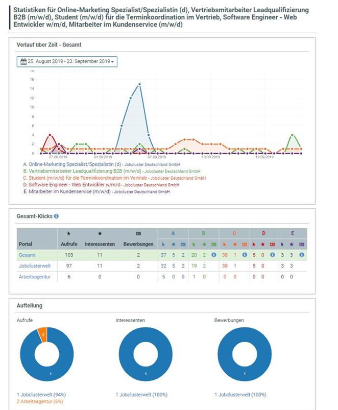 Statistik Modul One-Click-Recruiter 2