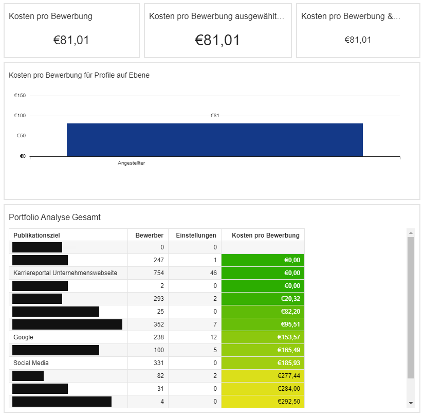 Portfolio Analyse für einzelne Stellenanzeige