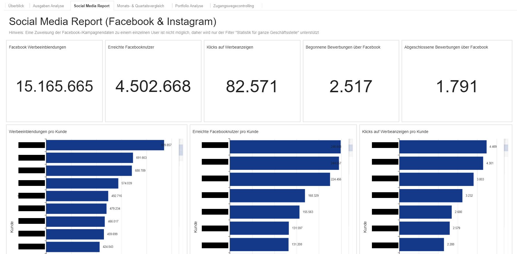 Social Media Report (Facebook & Instagram)