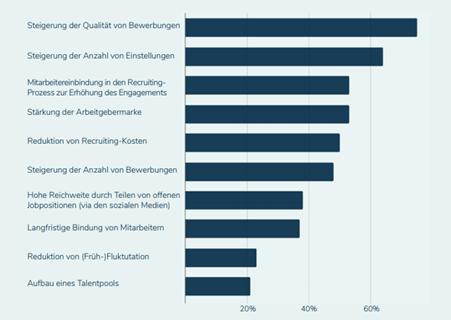 Gründe für Firmen, ein Mitarbeiter-werben-Mitarbeiter Programm zu nutzen