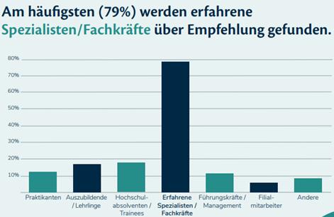 Quelle: Mitarbeiter-werben-Mitarbeiter Benchmark Studie 2021