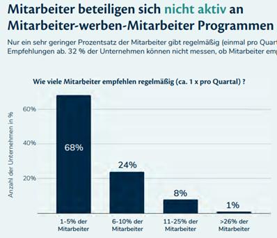 Quelle: Mitarbeiter-werben-Mitarbeiter Studie 2021