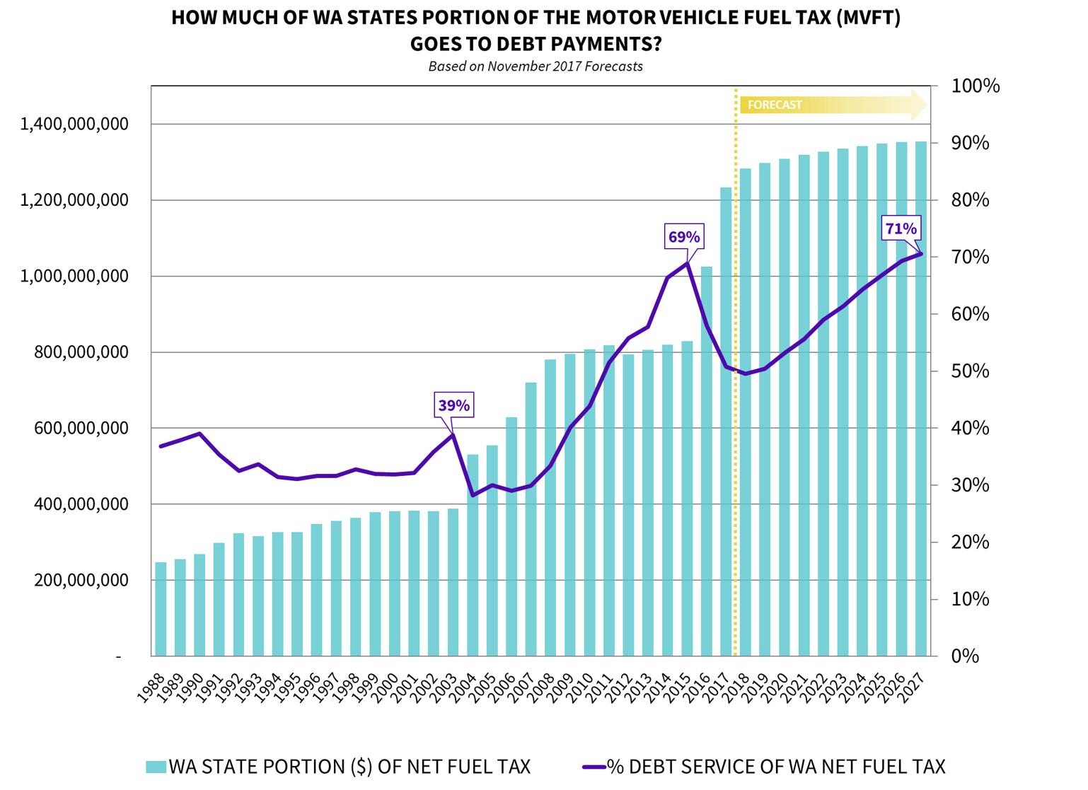 Motor Vehicle Fuel Tax Graph