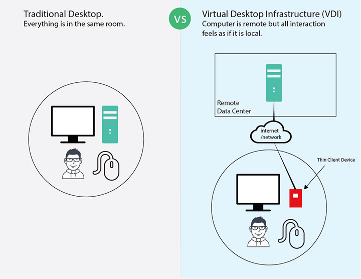 Complete Guide to Virtual Desktop Infrastructure (VDI