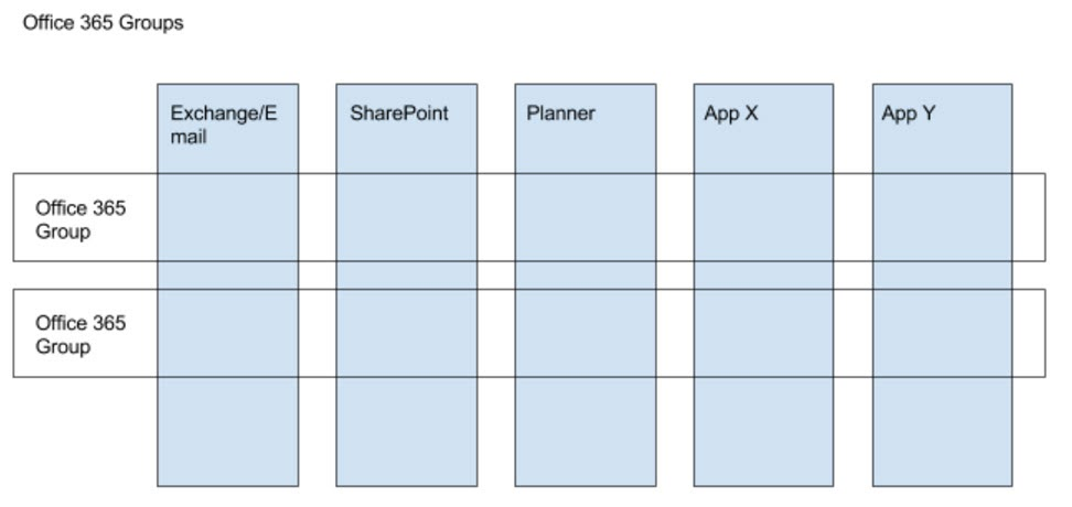 Office 365 Groups Span Different Services