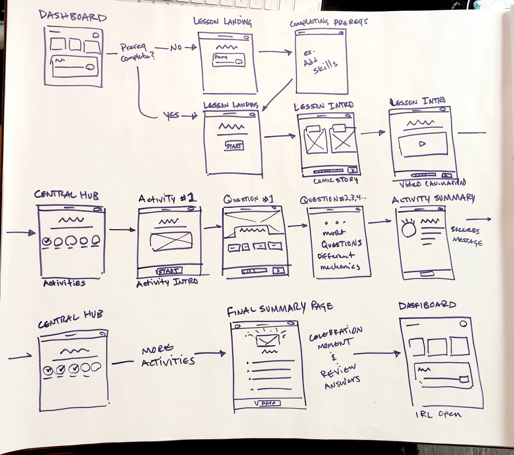 User experience flow diagram