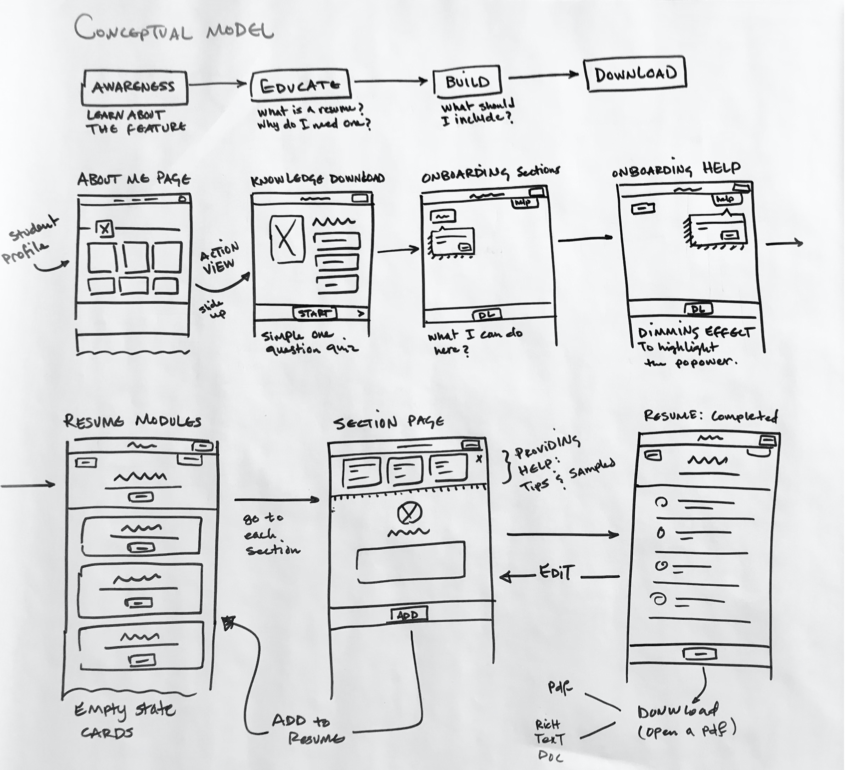 Conceptual model and the user flow wireframes