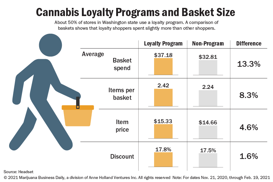 Cannabis Loyalty Programs  increase: Basket spend, Items per basket, and Item price, all at the same discount rates as non-rewards members.