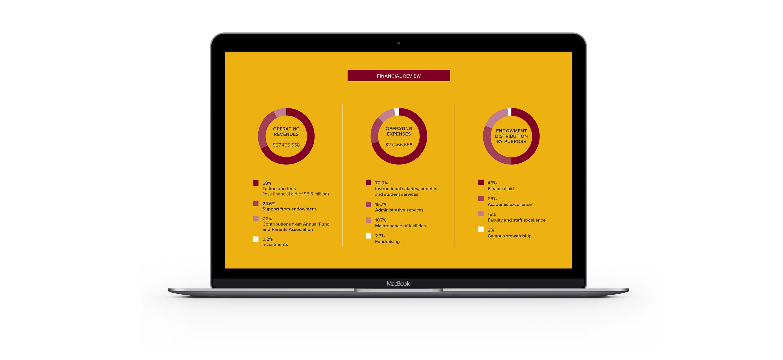 Lakeside School Annual Report website financial data on laptop