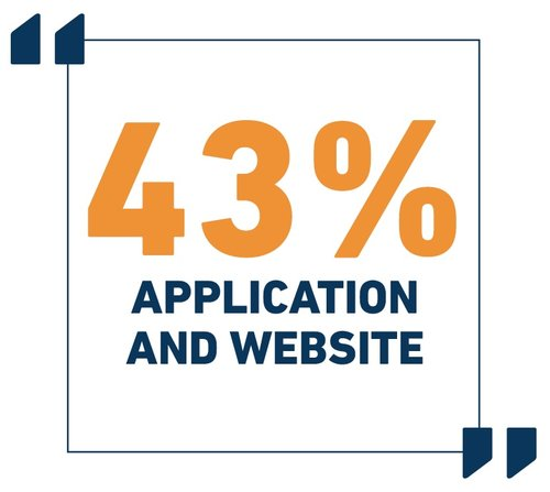 43%25+Application+and+web+.jpg