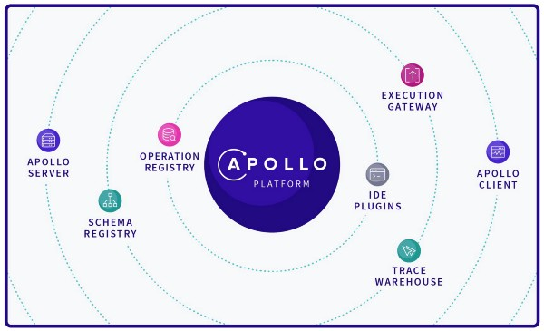 Image result for graphql apollo platform