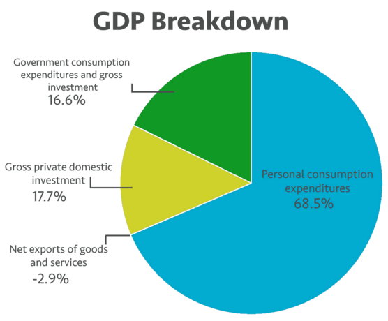 GDP breakdown