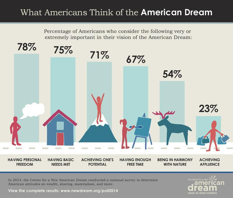 New American Dream Poll 2014