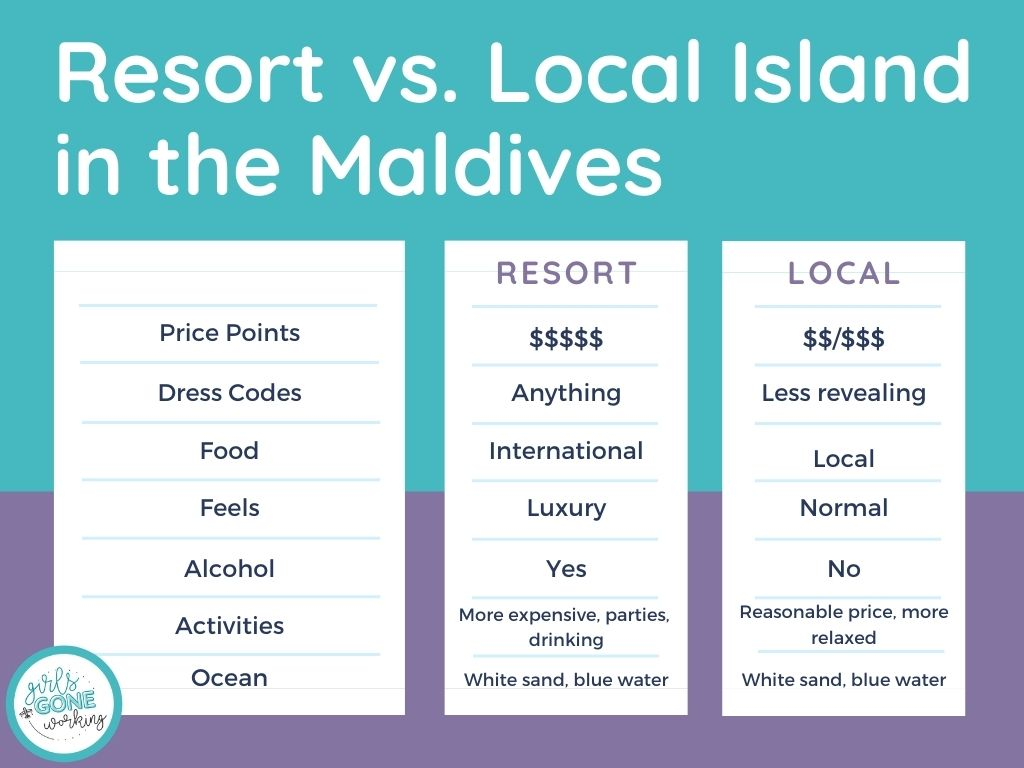 Chart comparing the 2 types of islands in the Maldives, local islands vs. resort islands