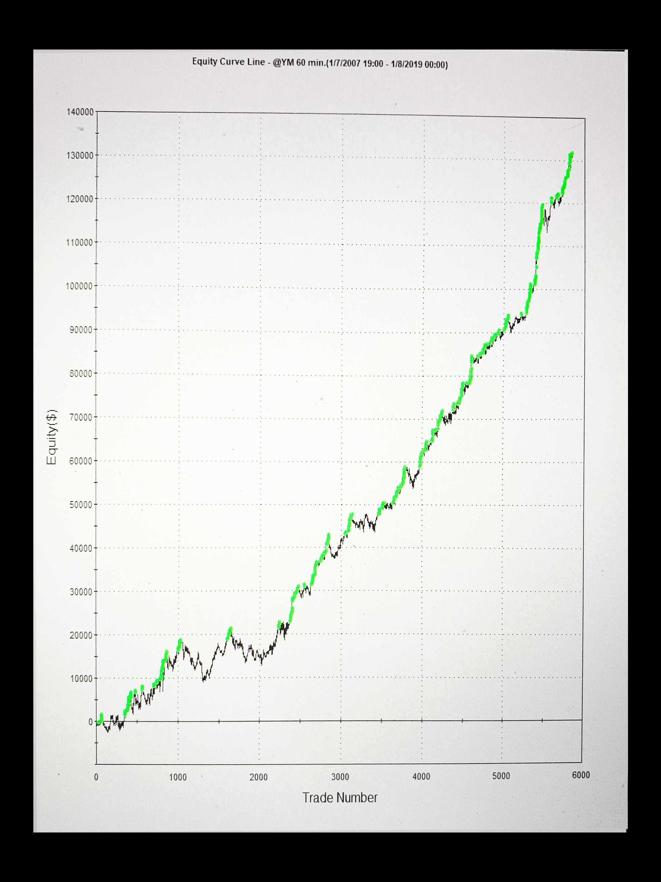 YM Equity Curve