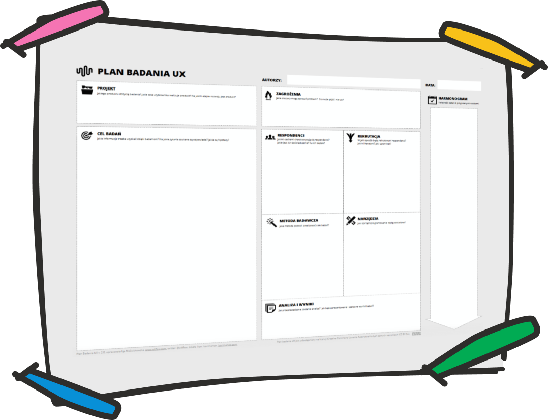 Ilustracja kanwy planowania badań UX