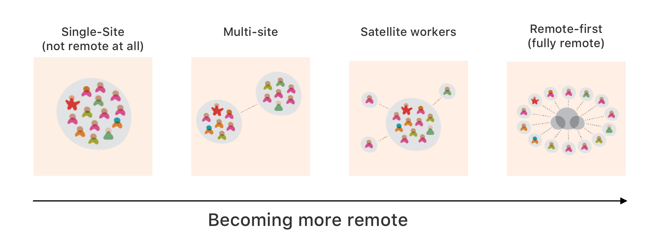 different models of remote teams