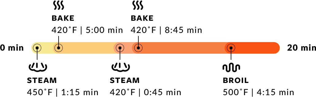 Steam at 450 degrees Fahrenheit for 1 minute and 15 seconds, bake at 420 degrees Fahrenheit for 5 minutes, steam at 420 degrees Fahrenheit for 45 seconds, Bake at 420 degrees Fahrenheit for 8 minutes and 45 seconds, and broil at 500 degrees Fahrenheit for 4 minutes and 15 seconds for a total of 20 minutes.