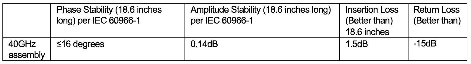 phase stability, amplitude stability chart