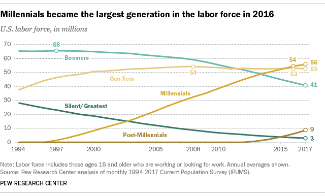 Millennial workforce demographics from 1994 to 2017