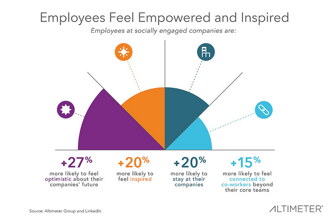 Four reasons employees feel empowered