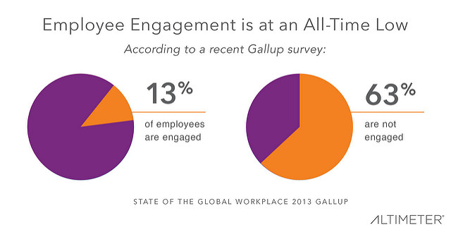 Employee engagement statistics according to the 2013 Gallup report