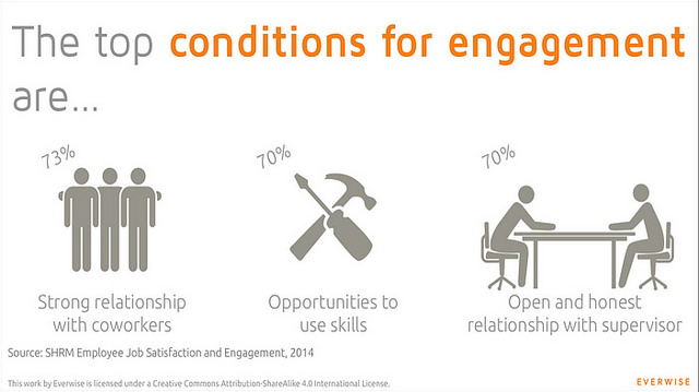 The top 3 conditions for employee engagement. Strong relationship, opportunities, honest relationship.