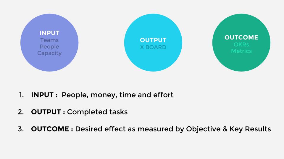 Input, throughput, output and outcome