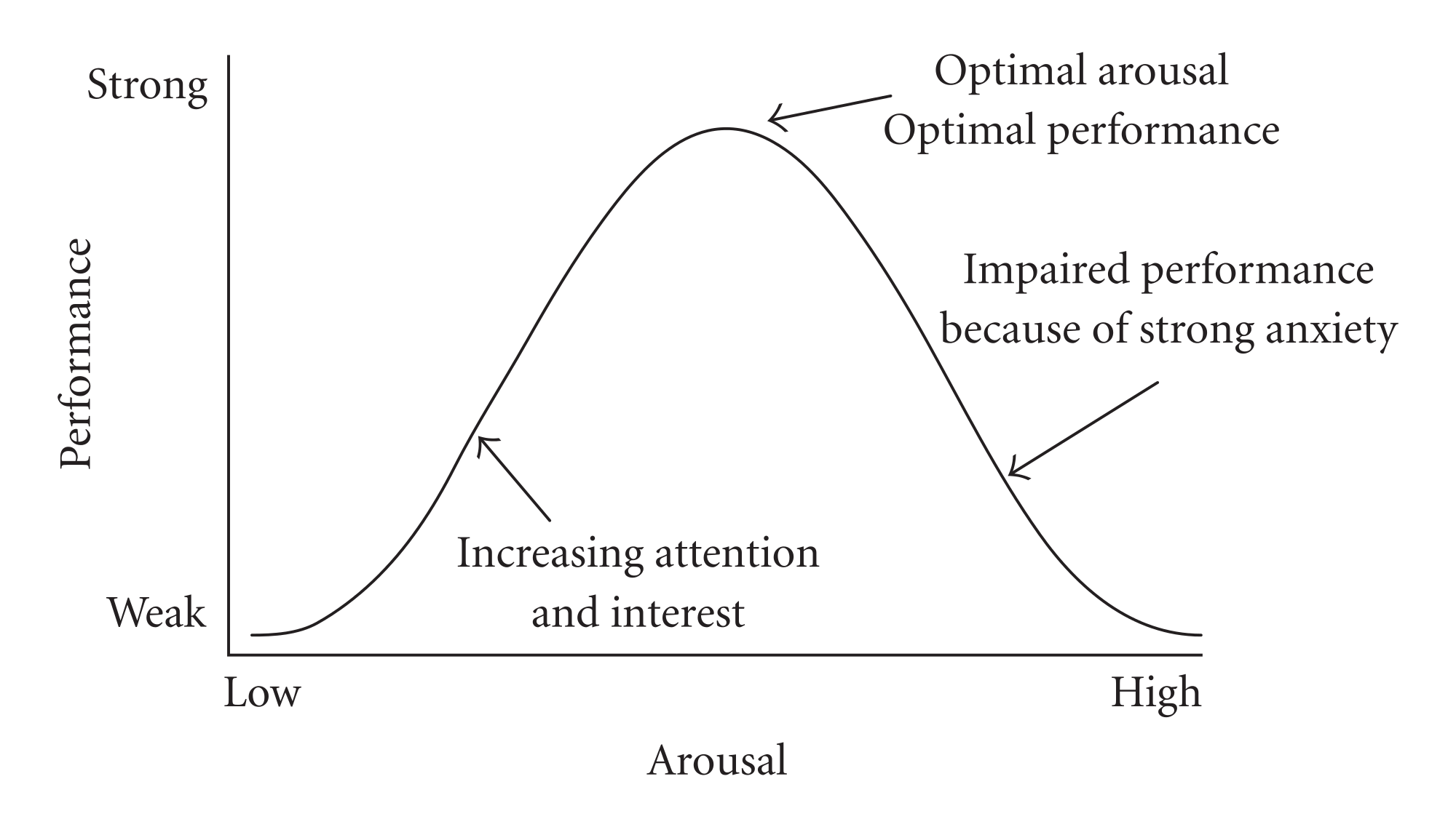 Bell curve in performance management