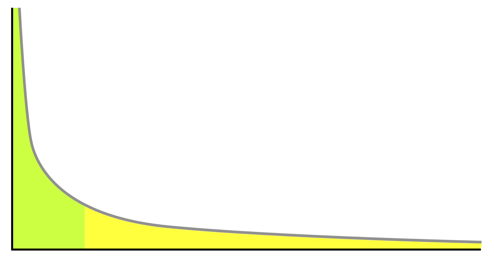 power law curve in performance management