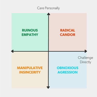 The four quadrants of caring and uncaring feedback.