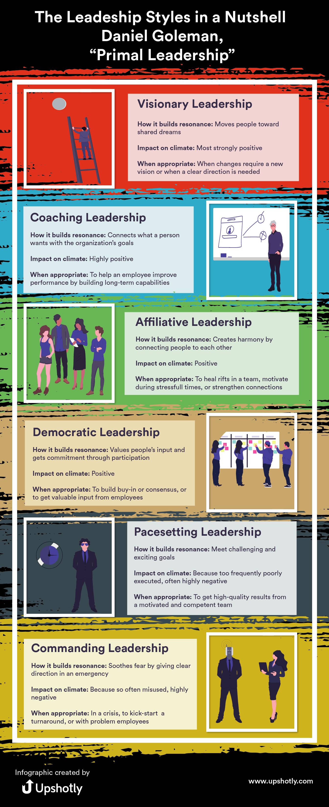 Daniel Goleman six leadership styles