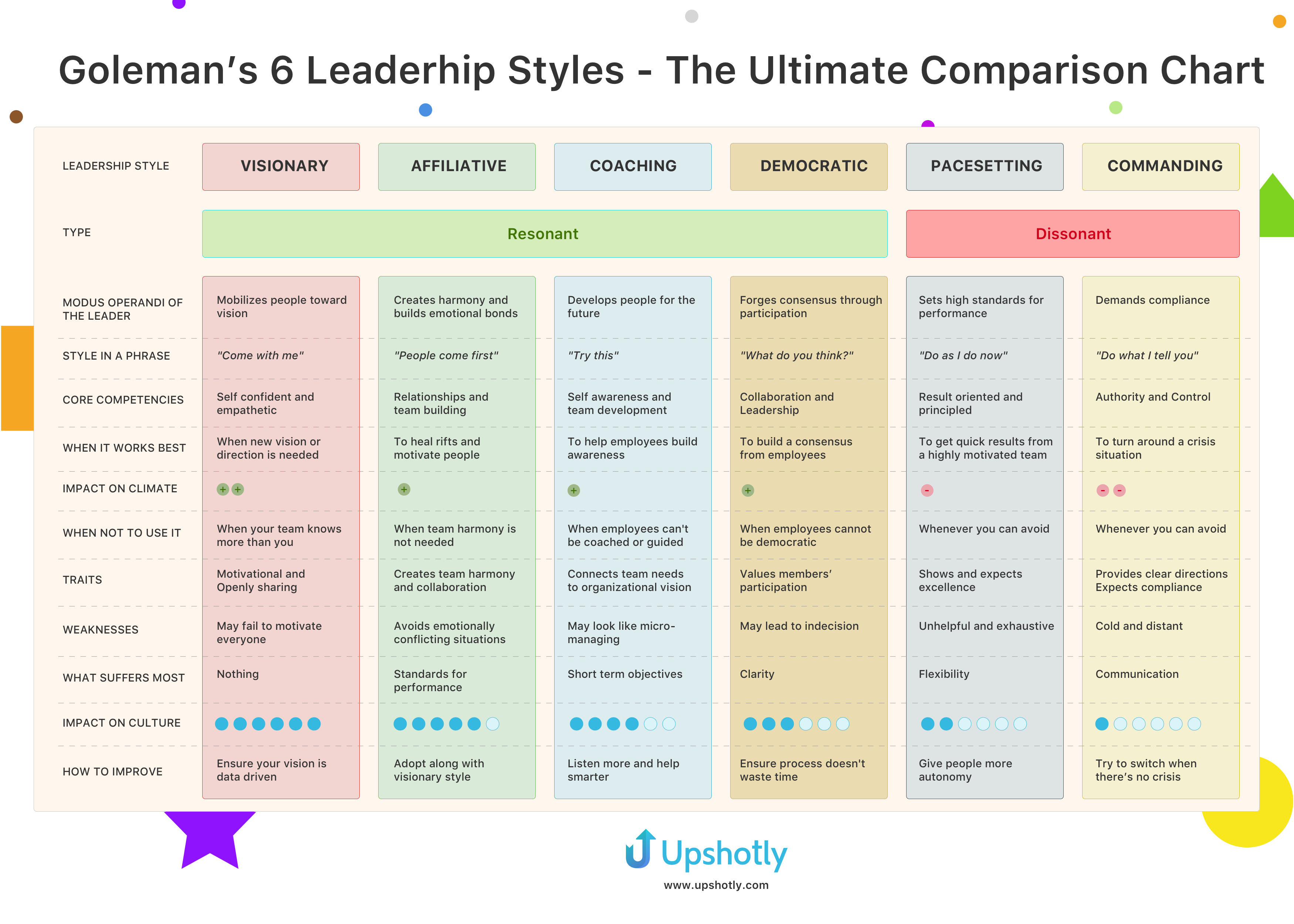 Daniel Goleman's Six Leadership Styles - The Ultimate Comparison Chart