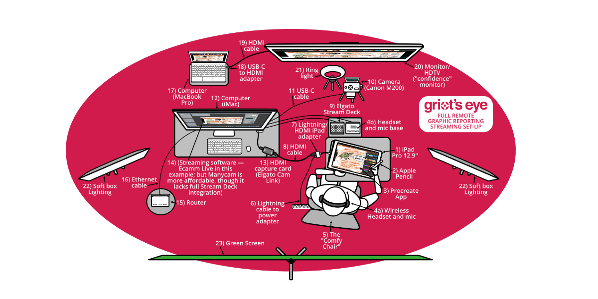 How Griot's Eye Does Virtual Graphic Recording