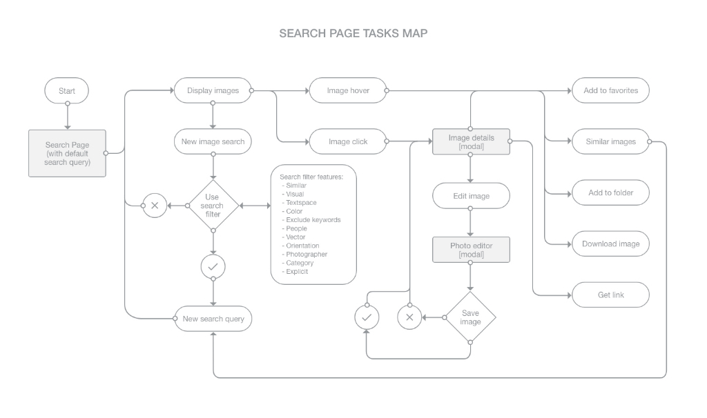 YayImages search page page task map
