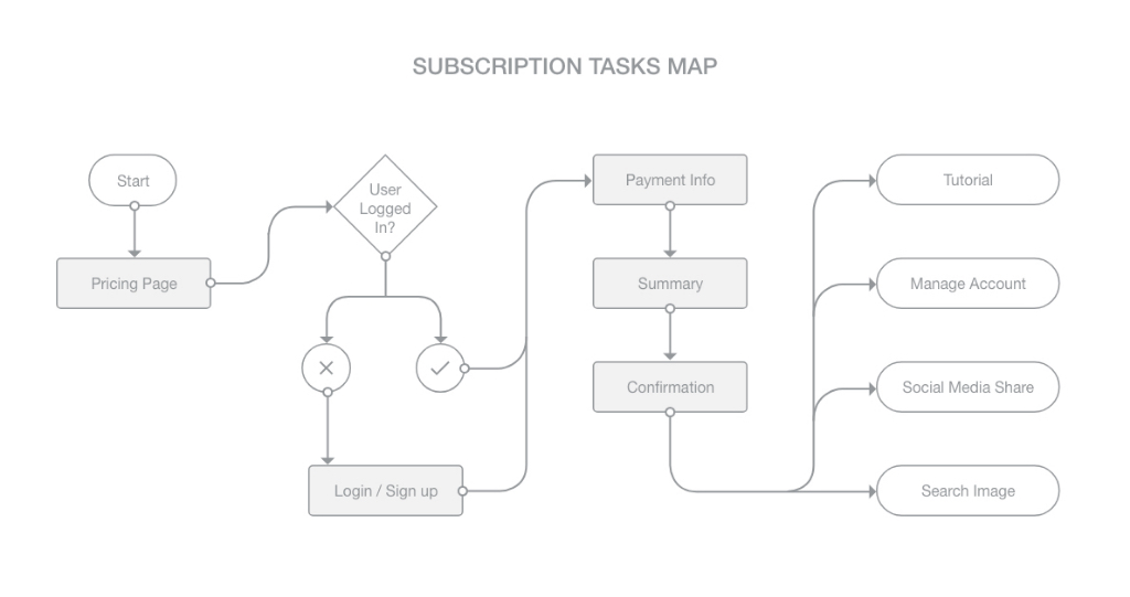 YayImages subscription page task map