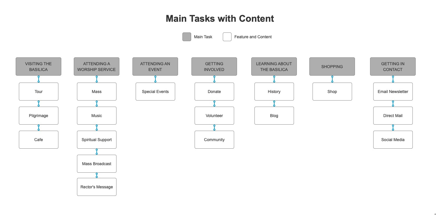 Main tasks with content