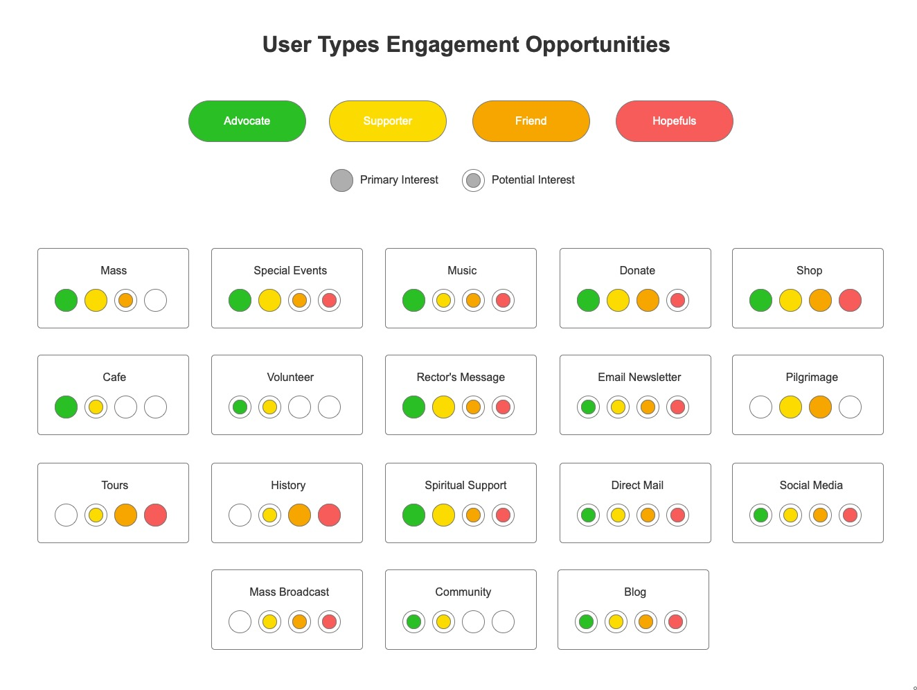 User types engagement opportunities