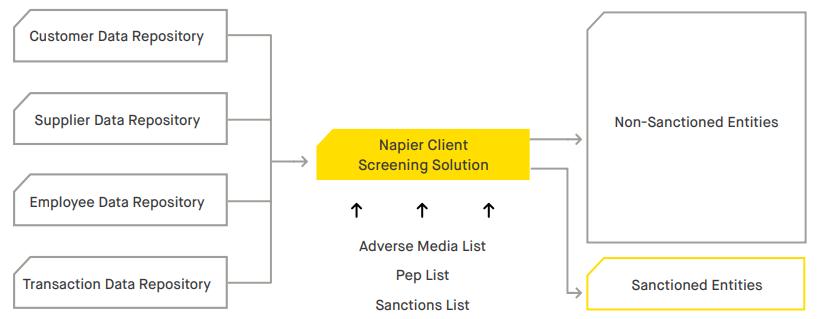 client screening, screening, sanctions, sanctions screening, AML, KYC