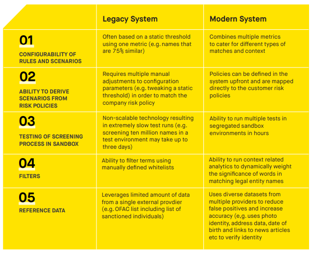 legacy systems, screening systems, legacy technology, rules based, risk based, AI, machine learning