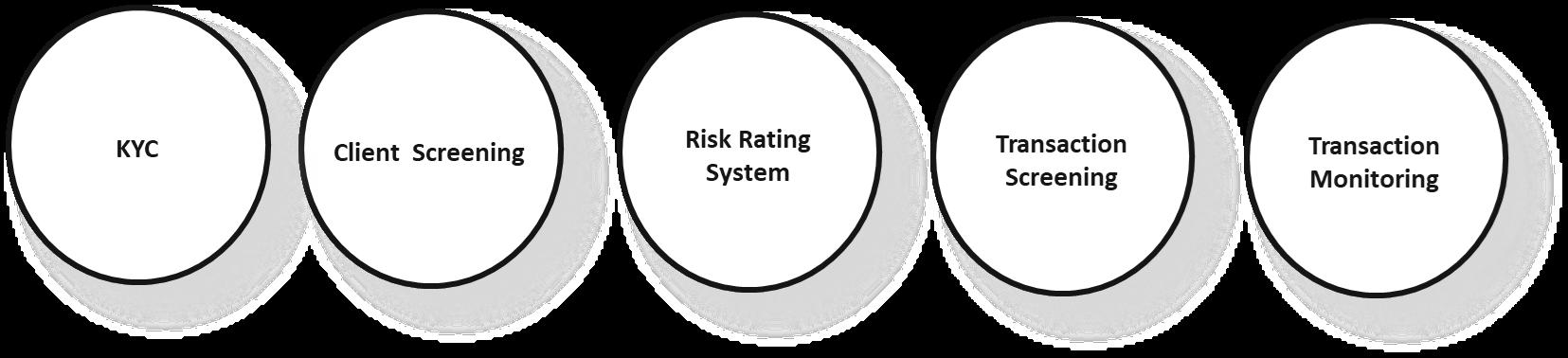 aml, kyc, client screening, risk screening, transaction screening, transaction monitoring, sanctions screening, compliance
