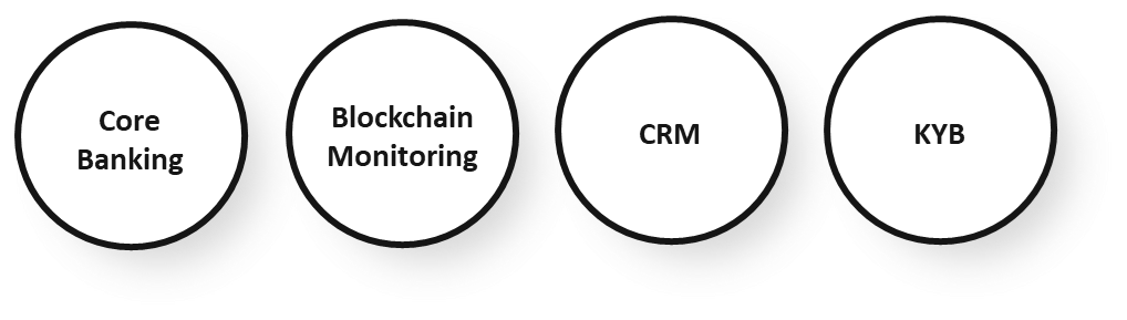 core banking, blockchain monitoring, crm, kyb, kyc, aml, monitoring