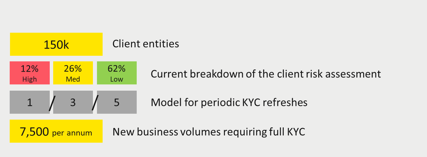 risk assessment, kyc, periodic kyc, perpetual kyc, client risk