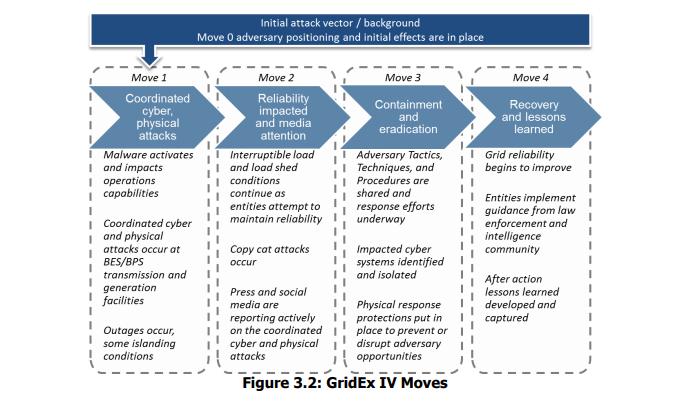GridEx IV move flow chart