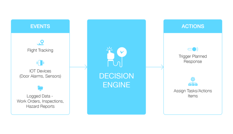 The decision engine's role in the safety management system