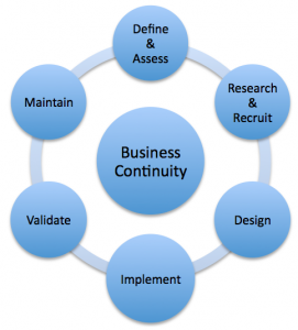 Business continuity cycle.